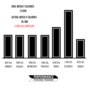 Weekend calorie blowout