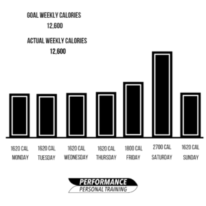 controlling weekend calories